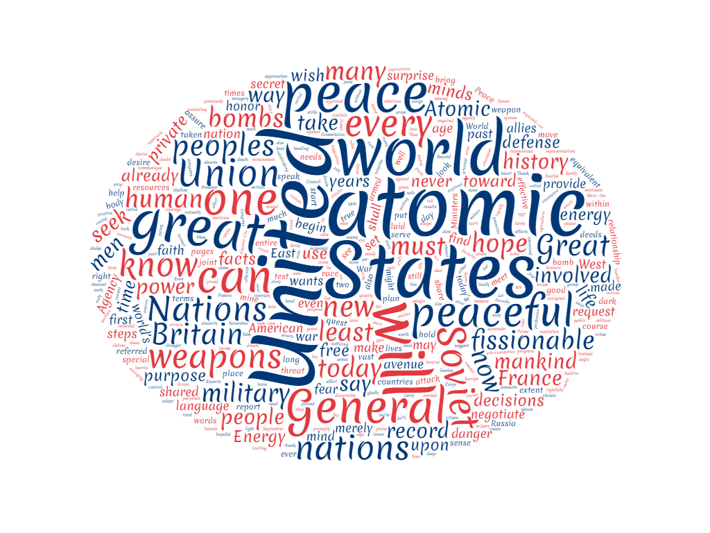 Atoms for Peace Word Cloud