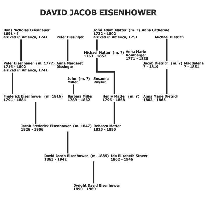 David Jacob Eisenhower's Ancestry